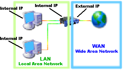 IP interna y externa