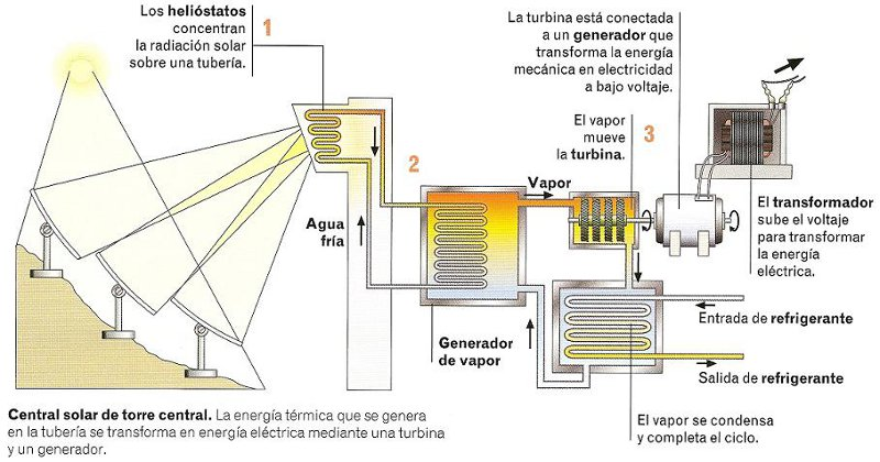 central solar termica