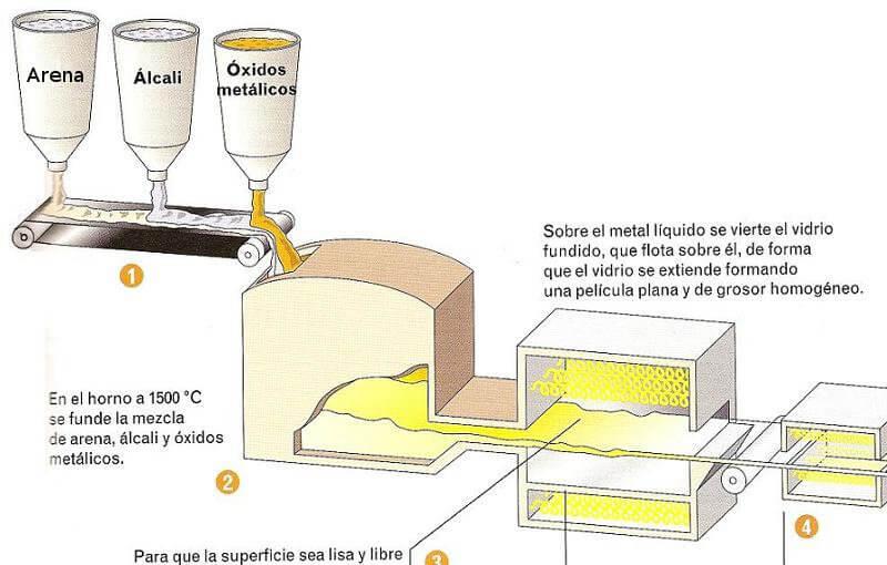 fabrica cristal plano: