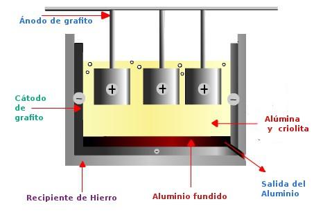 celda electroquimica para aluminio