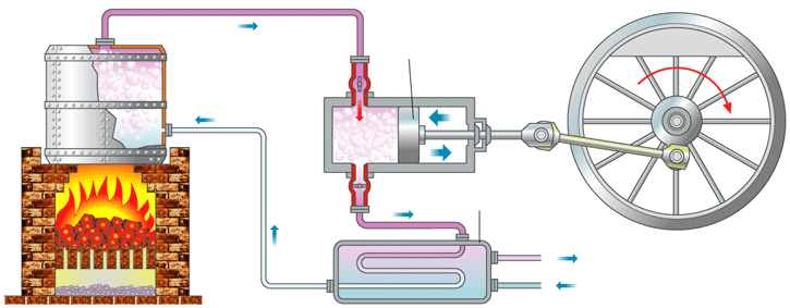 partes maquina vapor
