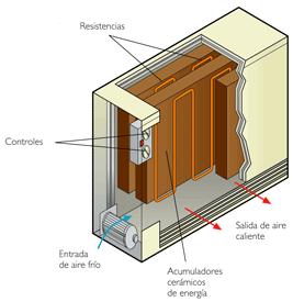 Instalaciones de calefacci n en las viviendas - Acumulador de agua electrico ...