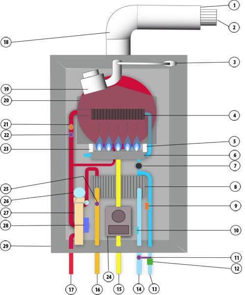Componentes de una caldera de gas