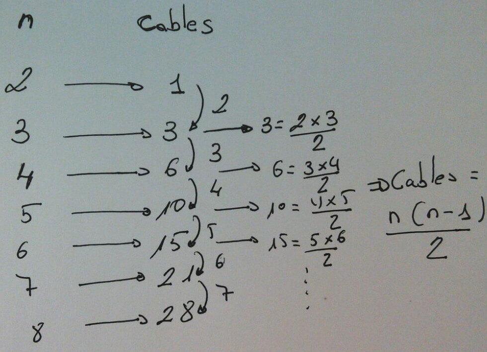deducción de fórmula numero enlaces maya completa