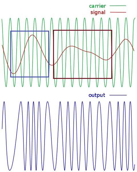 modulacion por frecuencia