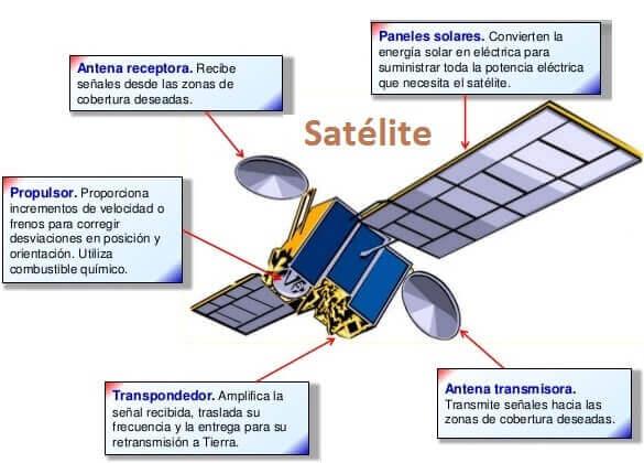 partes-basicas-satelite