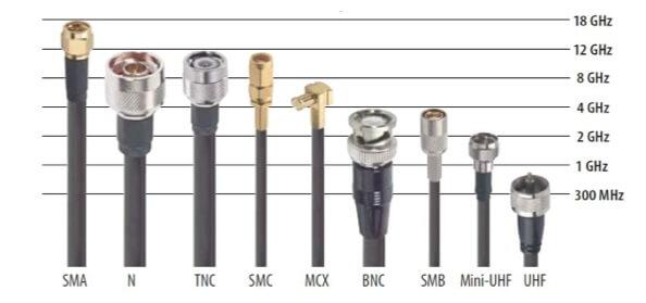 Tipos de conectores para cable coaxial