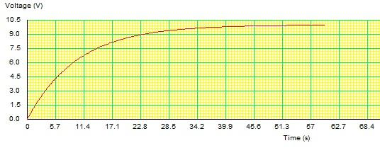 grafica-carga-condensador