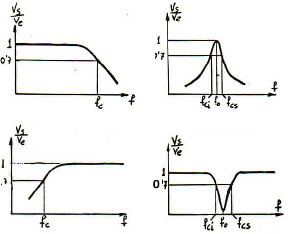 Ejemplos de gráficas de filtros