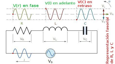serie-circuito-rlc