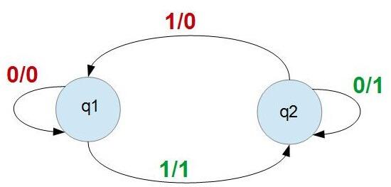 diagrama estados del pulsador