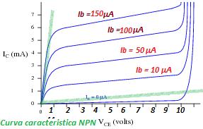 curva caracteristica transistor