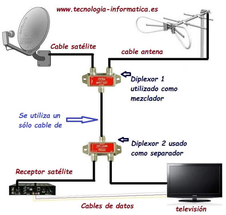 diplexor en instalación antena