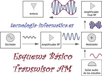esquema de transmisor