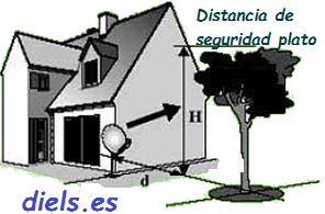 distancia-necesaria-parabolica