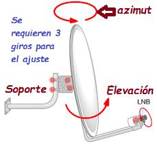giros plato parabolica