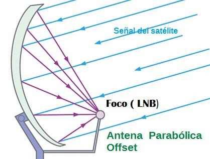 parabolica offset