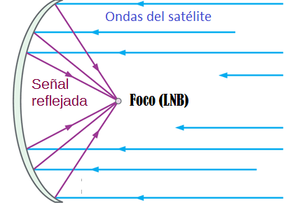foco lnb