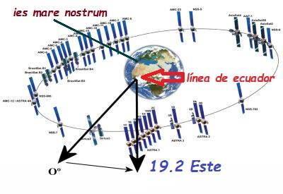 posicion de astra en orbita