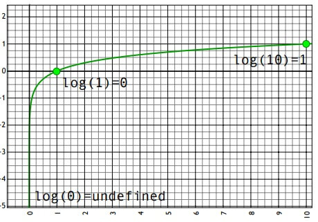 representacion logaritmo