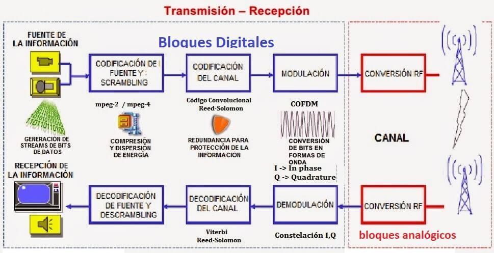 transmision recepcion cofdm