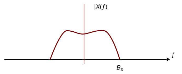 Señal AM descompuesta en componentes de frecuencia