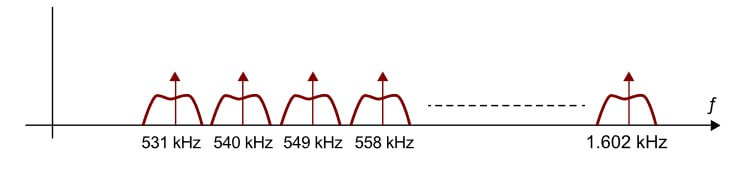 multiplexión de señales AM  en frecuencia