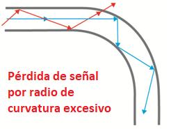 trayectoria luz en fibra