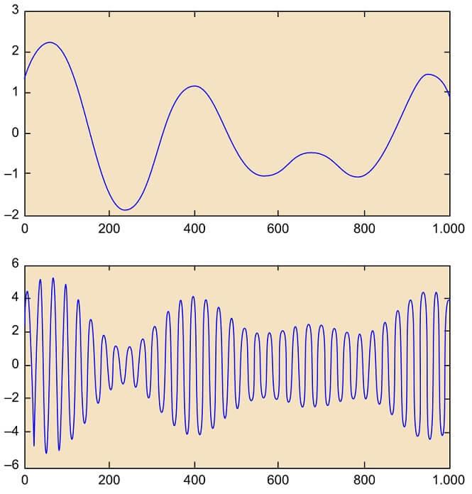 Modulacion de una señal por AM